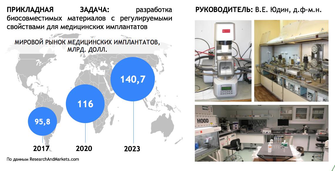 Лаборатория  Полимерные материалы для тканевой инженерии и трансплантологии